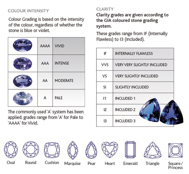 tanzanite report - anchorcert grading system
